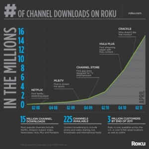 15 Million Channel Installs and other Roku milestones