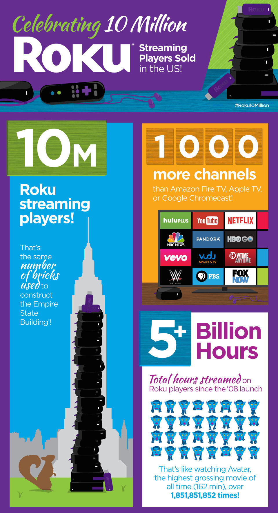 Roku Sets New TV Streaming Milestones