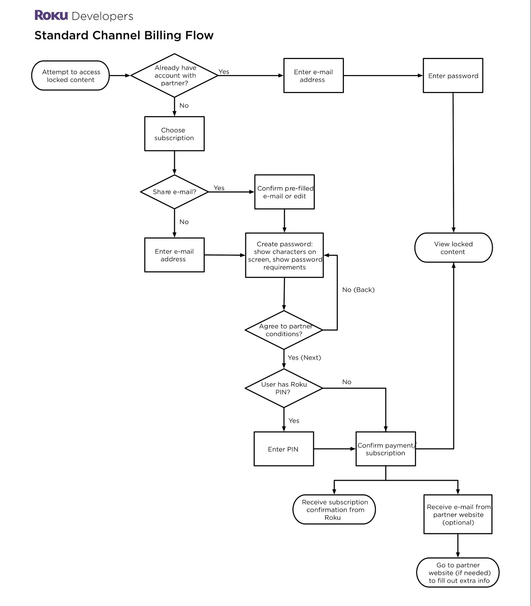 Roku Channel Bank Wiring Diagram Standard Billing Flow